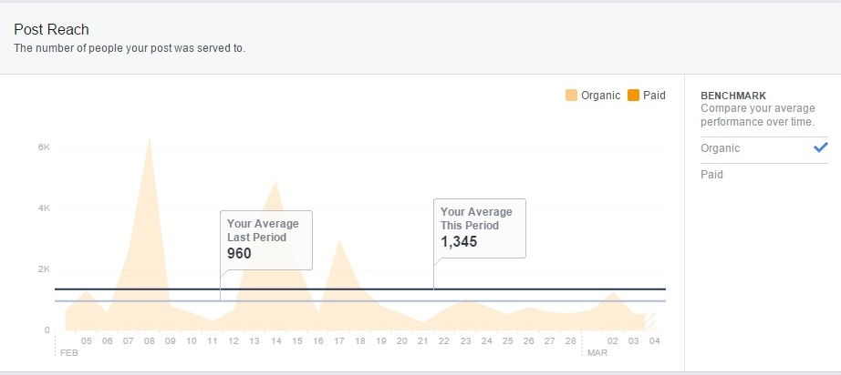 FB Interactions average